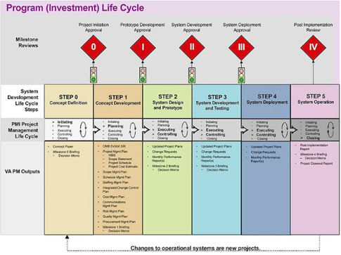 explain the various phases in project management life cycle Lcm is about making life cycle thinking and product sustainability  life cycle management is connecting various operational  glam project pellston.